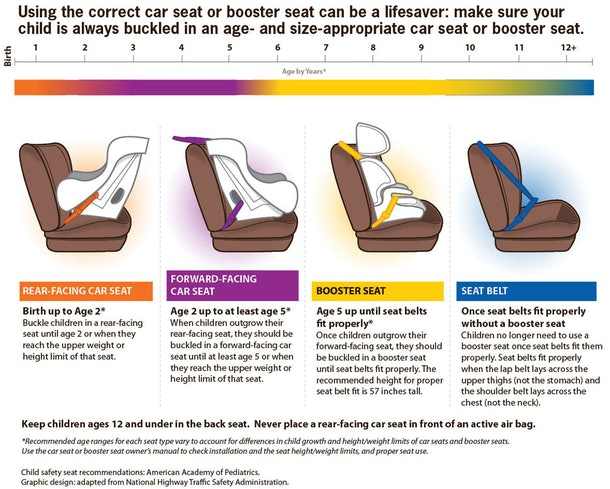 4 Car Seat Infographics That All Parents Need To See