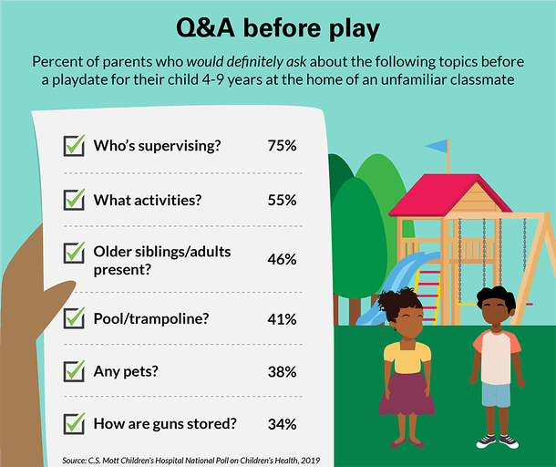 48% of parents decline playdate invites because they're struggling to mine for background information, according to a new survey.