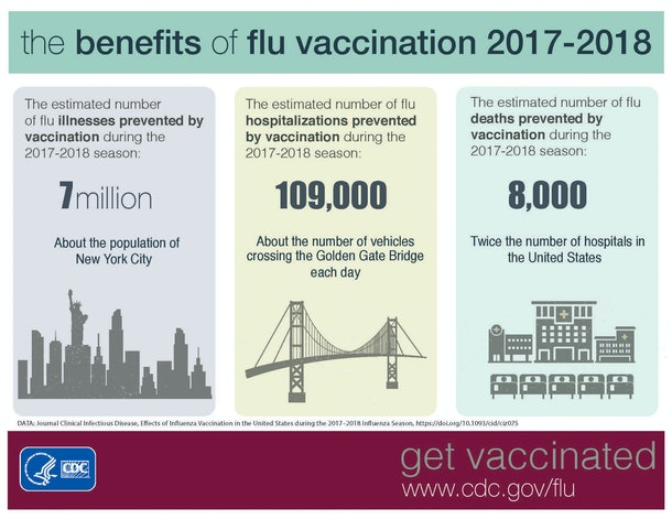 Infographic of the benefits of flu vaccination